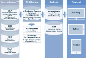 ecommerce system infrastruktur