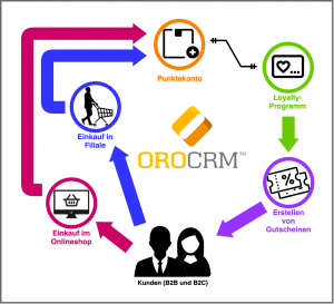 Loyalty-Management-System mit OroCRM