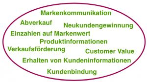 Online-Shop und Corporate Integration