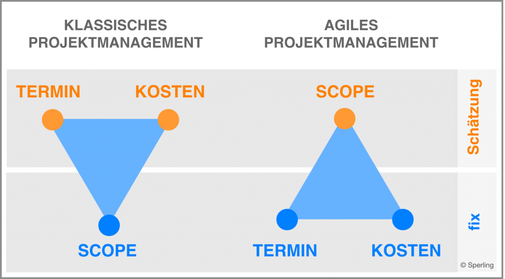 agiles Projektmanagement bei E-Commerce-Projekten