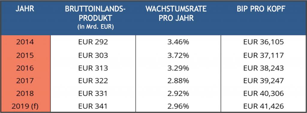 Grafik BSP in Deutschland