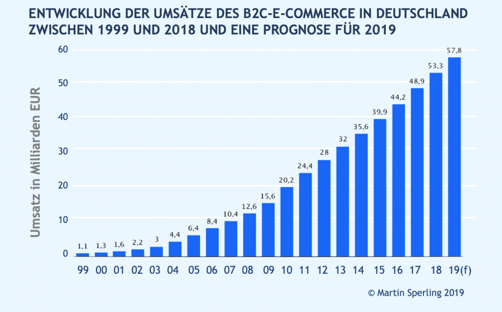 Grafik E-Commerce Wachstum 2019