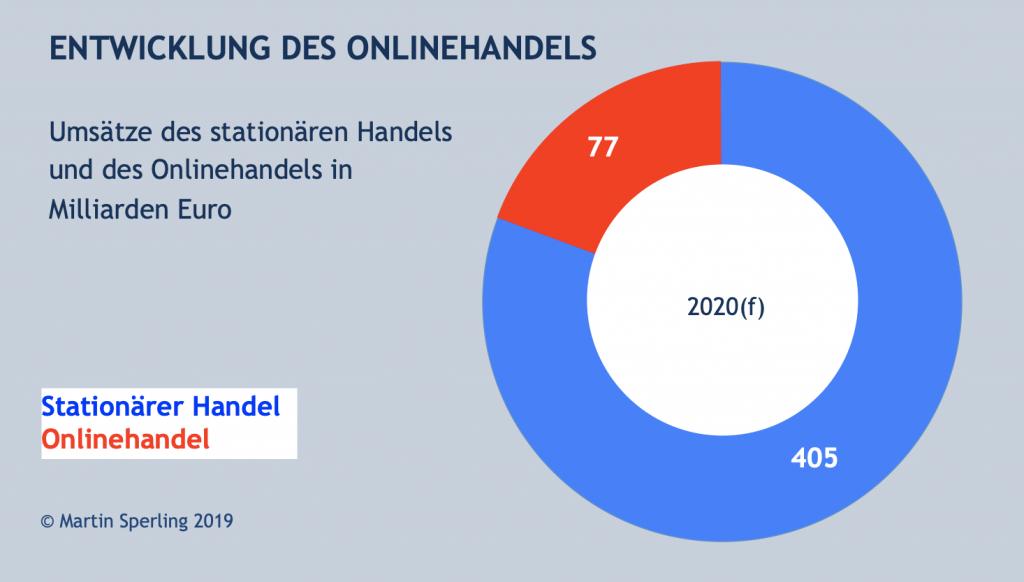 Onlinehandel und Stationärer Handel