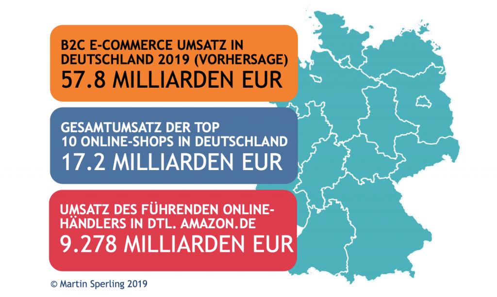 Amazonisierung des E-Commerce in Deutschland