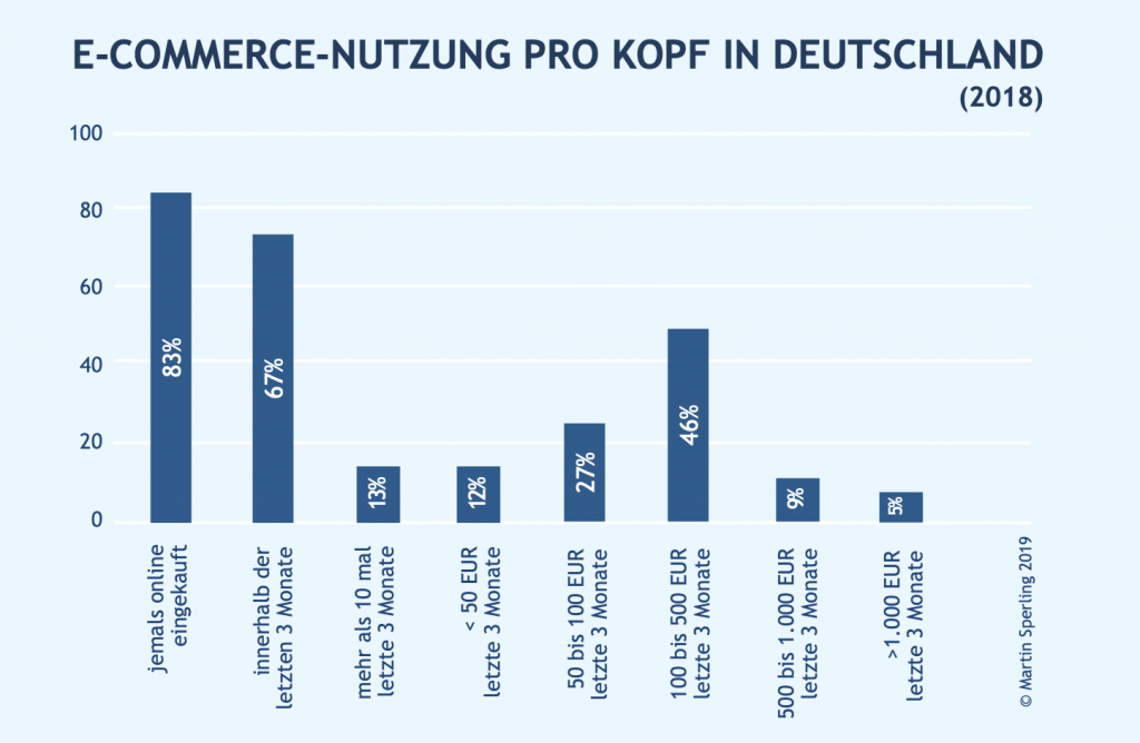 E-Commerce Nutzung pro Kopf