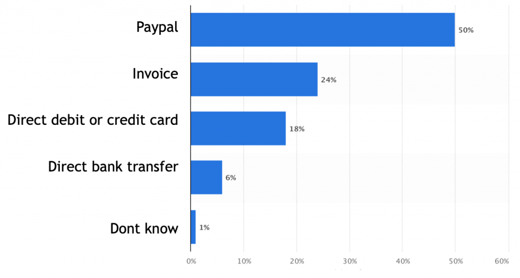 graphics: E-commerce payment