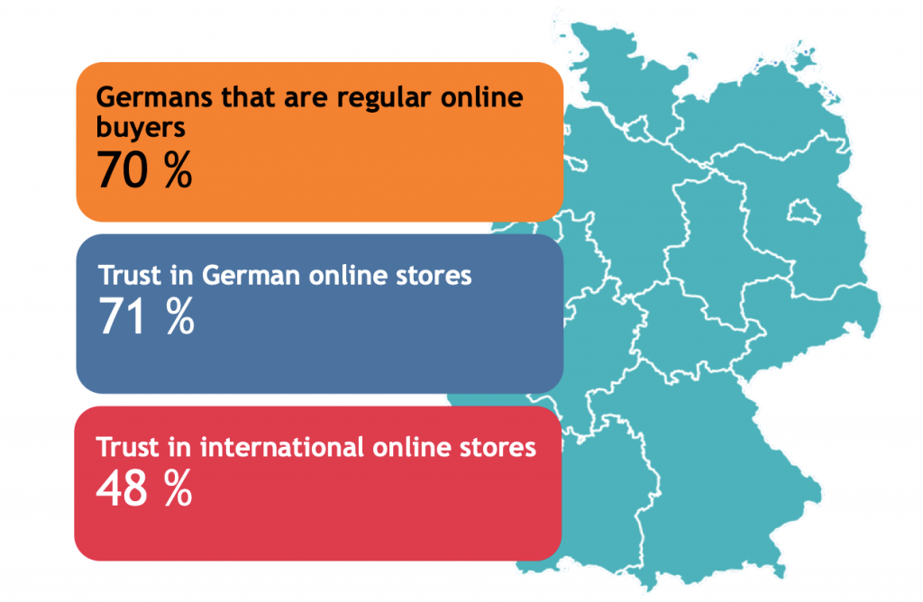 graphics: E-commerce in Germanys