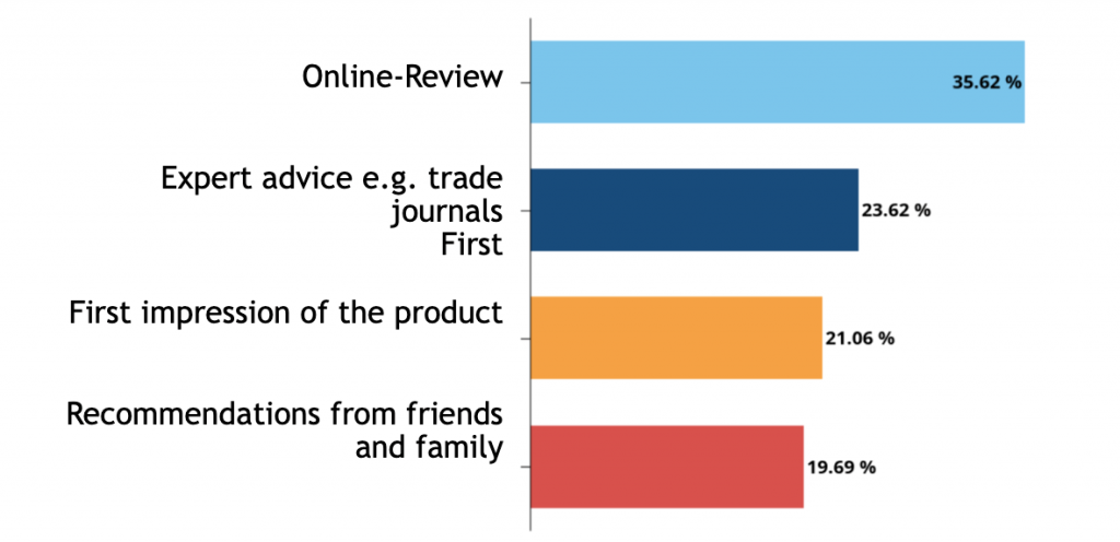 graphics: reviews in online stores
