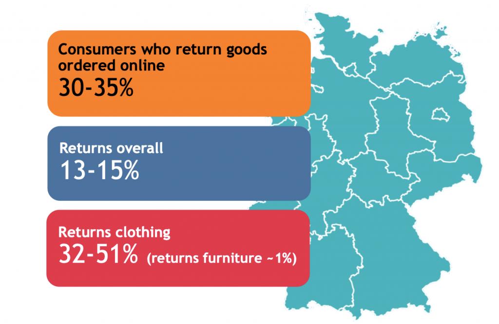 graphics: returns in e-commerce