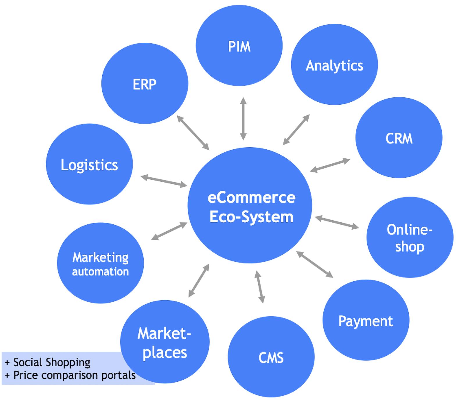 E-Commerce Infrastruktur